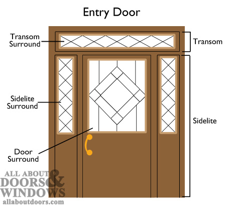 Replacing glass surrounds in sidelites door lites and Exterior door frame parts