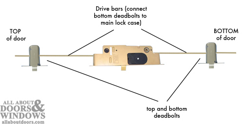 How To Drill Out A Peachtree Ipd Citadel Lock If The Lock