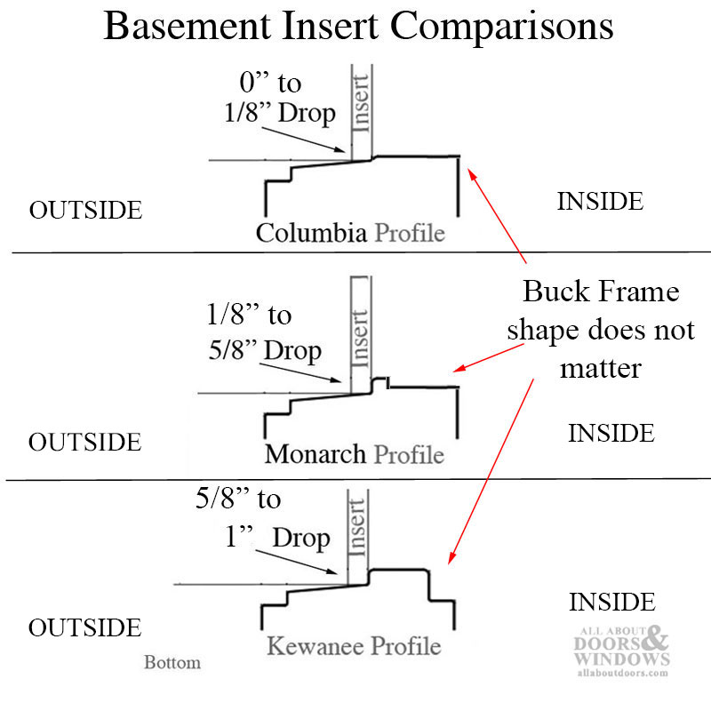 How To Replace Basement Window Inserts, How To Measure A Basement Window For Replacement