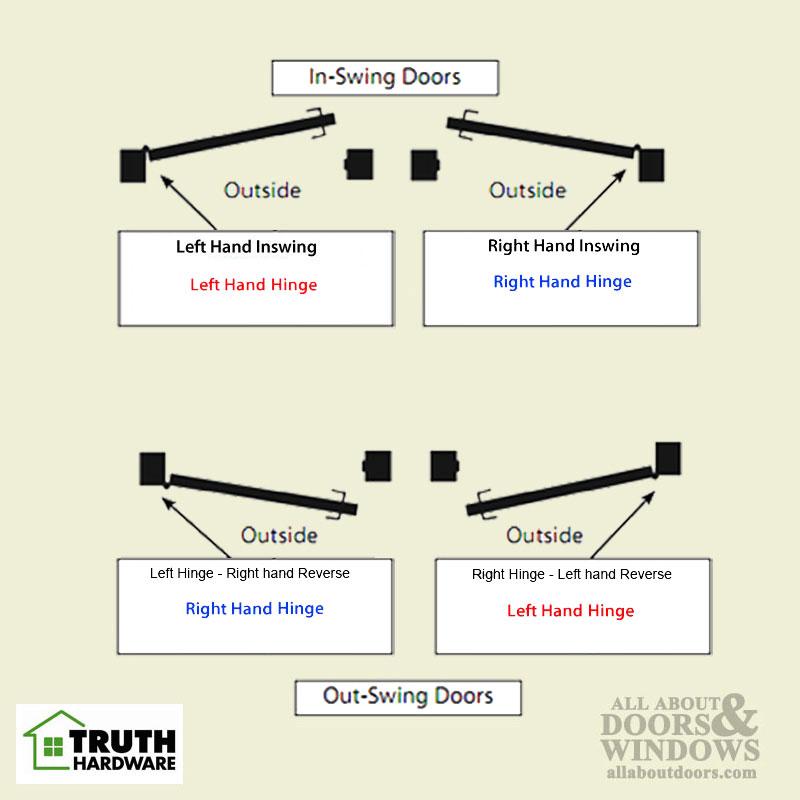 Truth Sentry Hinged Door Adjustable Guide Hinge Lho Rhi